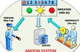 Quy trình làm việc của Andon