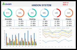 The transformation of the Andon system