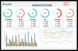 Bước chuyển mình của hệ thống Andon