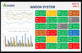 Hệ thống Andon – giám sát sản xuất thời gian thực