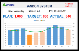 iAndon Production – Counting solution