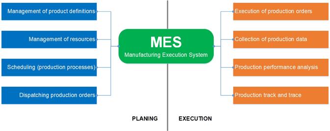Hệ thống quản trị và giám sát sản xuất MES