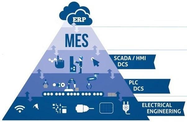 Hệ thống MES giúp nâng tầm giá trị doanh nghiệp