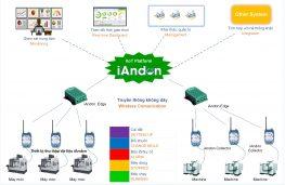 iAndon – Giám sát vận hành hệ thống máy